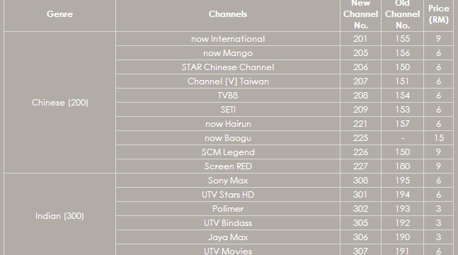 TM Unifi Fibre Hypptv Chinse and Indian Channels